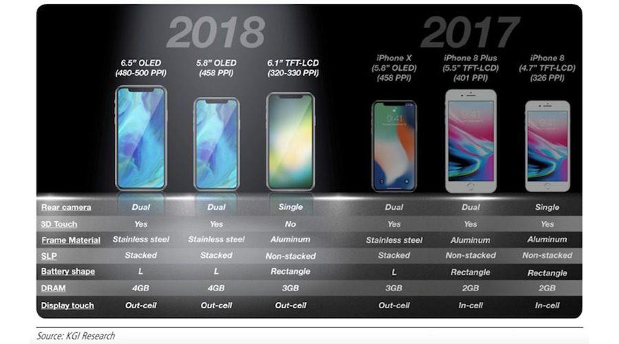IPhone 2018 : un trio de smartphones se dessine